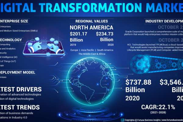 Digital Transformation Market Size, Industry Share and Growth Rate 2028